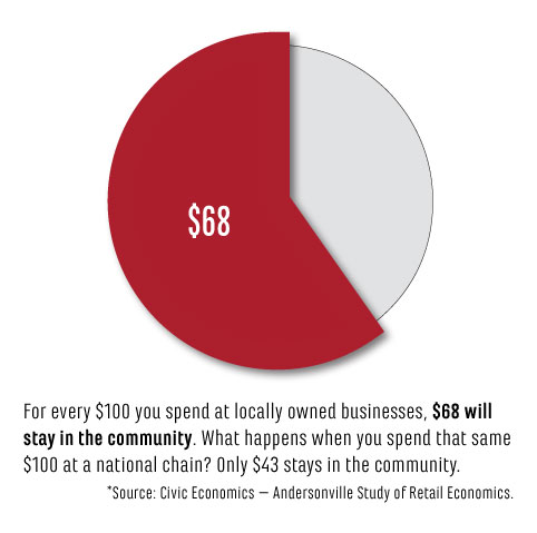 Infographic showing that for every $100 you spend at locally owned businesses, $68 will stay in the community.